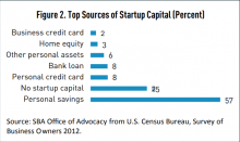startup capital chart